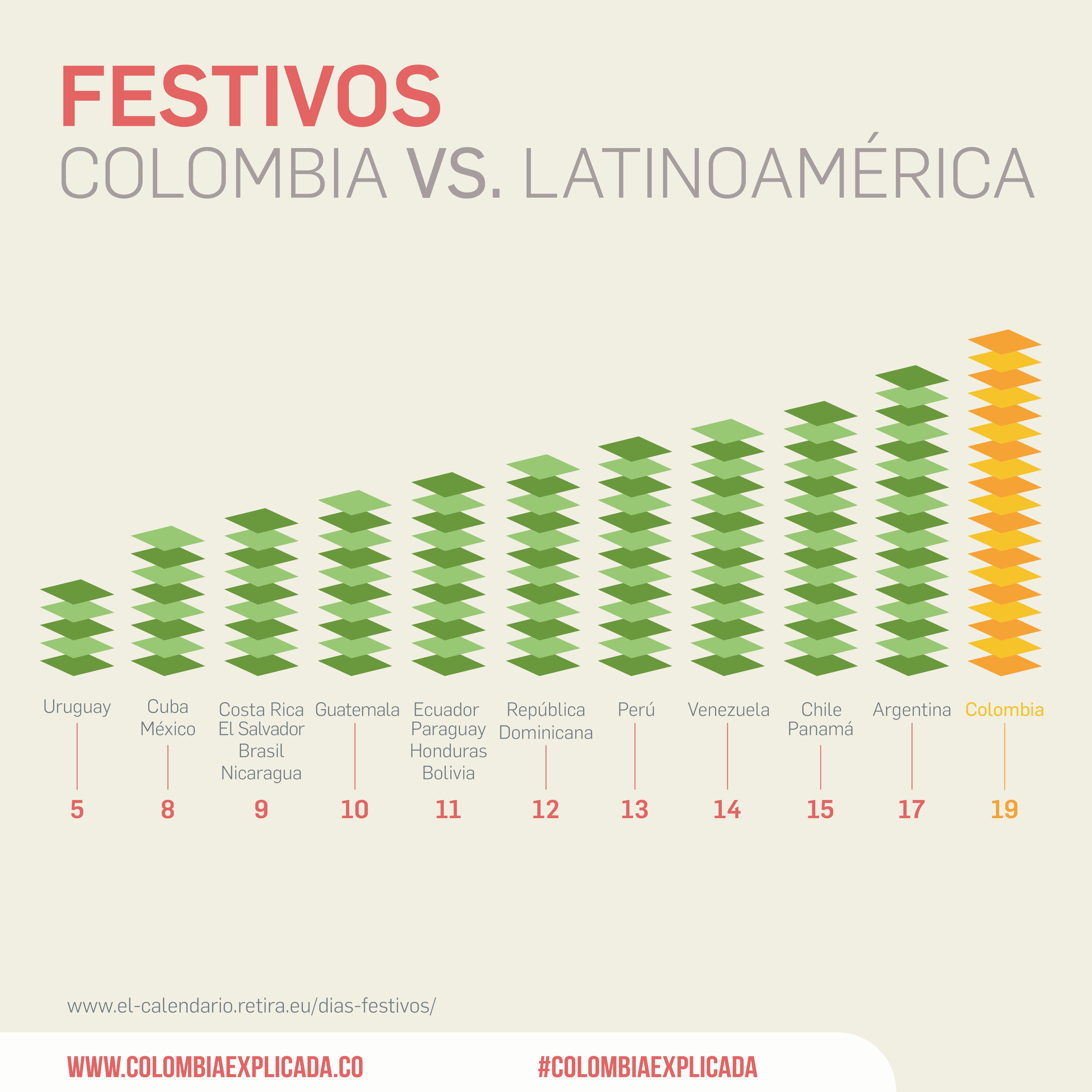 Festivos Colombia Vs Latinoamerica
